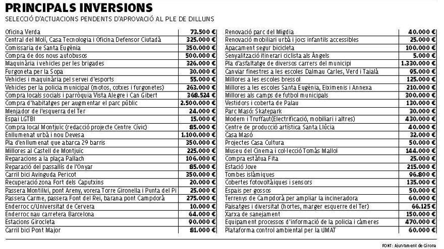 Picabaralla a Girona pel pla d'inversions de 13,2 milions i un centenar d'actuacions