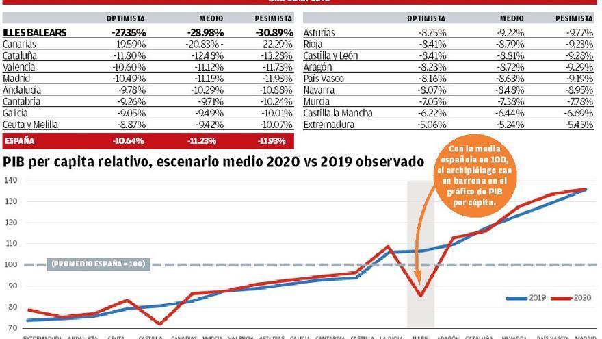 Baleares se hunde en el ranking autonómico de riqueza según el gurú de la financiación regional