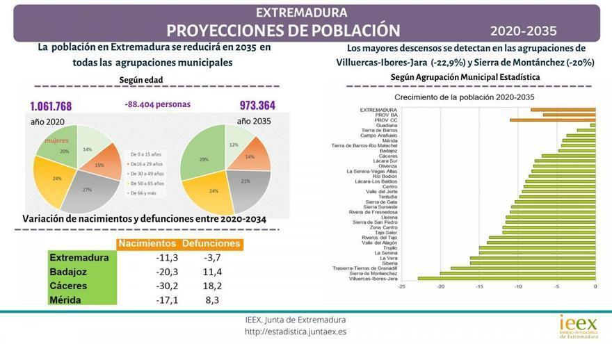 Extremadura perderá cerca del 10% de su población en los próximos 15 años