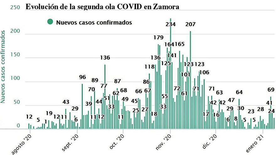Los indicadores de riesgo aumentan en Zamora, que suma 24 nuevos contagios