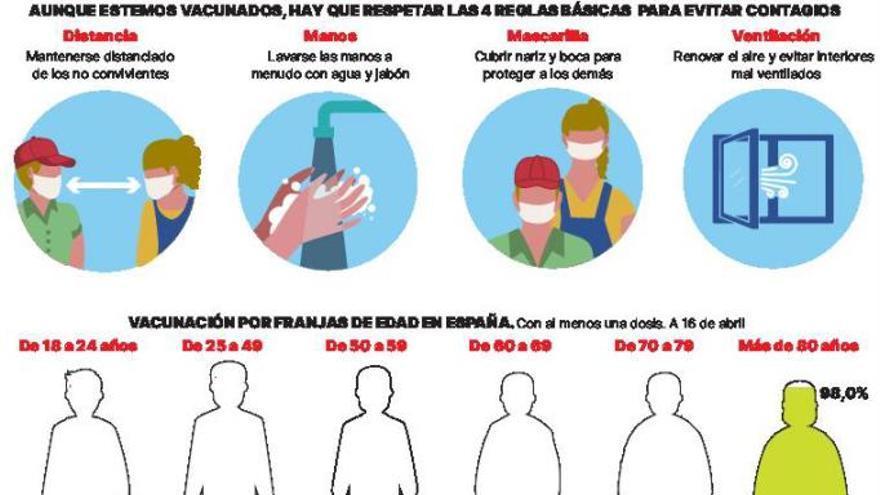Aviso a los recién vacunados: todavía no puede bajar la guardia