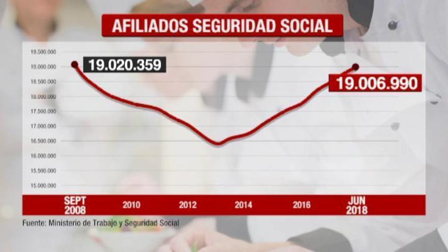 La Seguridad Social recupera los 19 millones de afiliados 10 años después