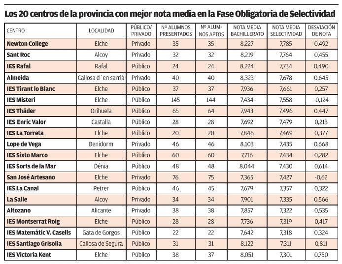 Estos son los 10 institutos de Alicante con las mejores notas de selectividad