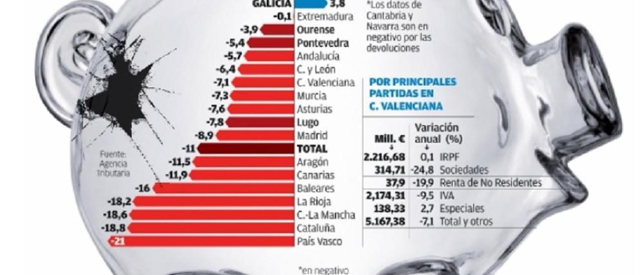 Los ingresos de Hacienda se hunden un 7,1 % en la C. Valenciana hasta junio