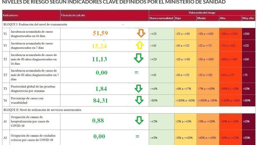 Sólo 3 hospitalizados por coronavirus en Zamora, la cifra más baja desde marzo