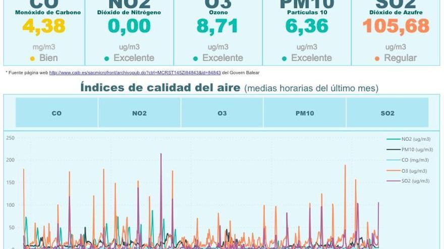 Wie schmutzig ist die Luft an Palmas Hafen wirklich?