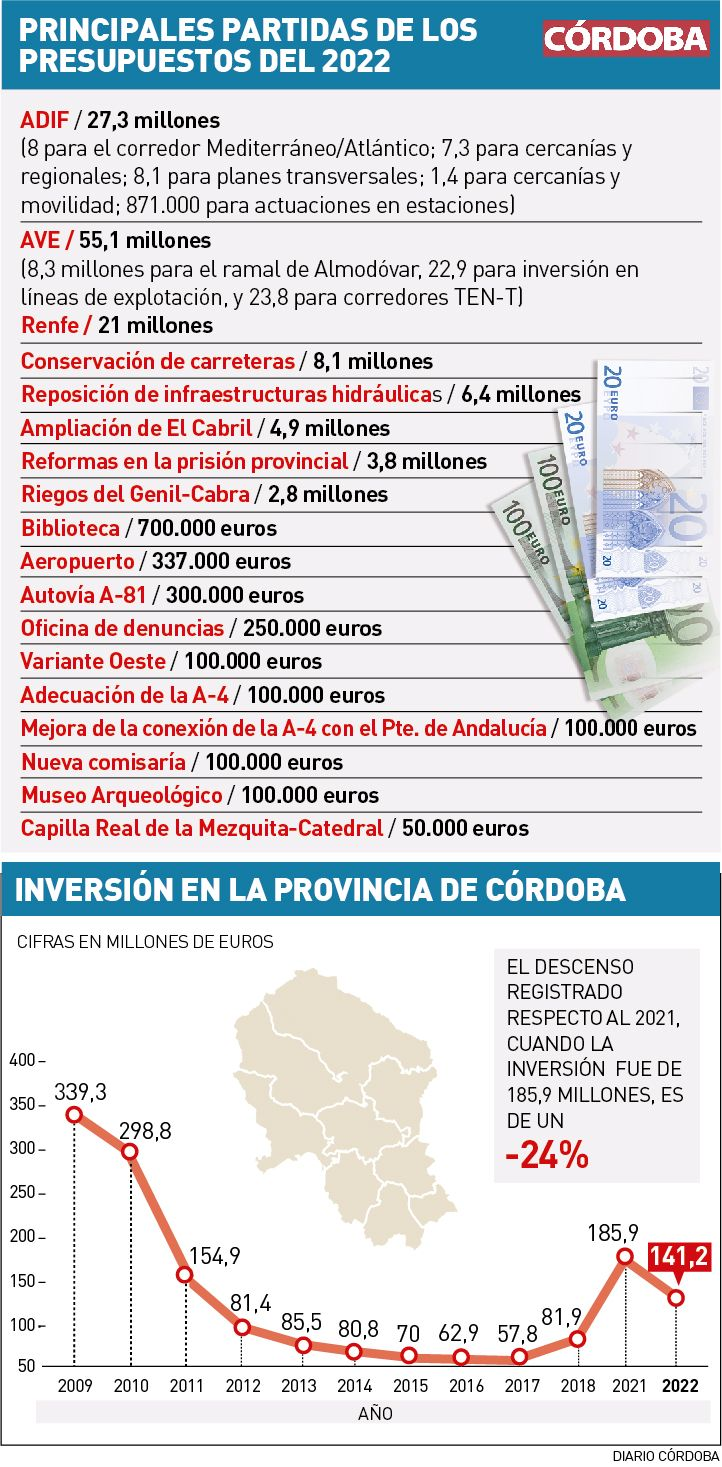 Principales partidas de los Presupuestos de 2022.