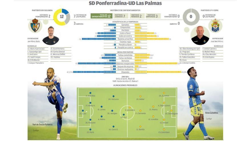 Directo: SD Ponferradina (0) - UD Las Palmas (0)