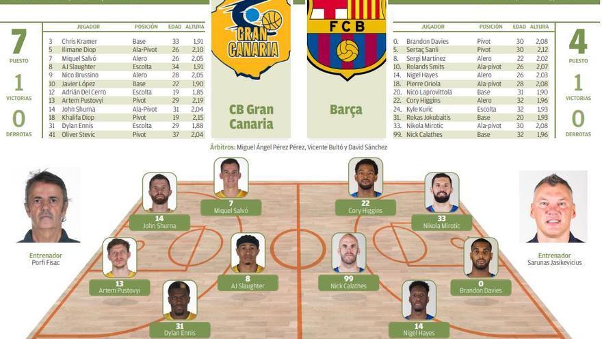 Directo    CB Gran Canaria- Barça