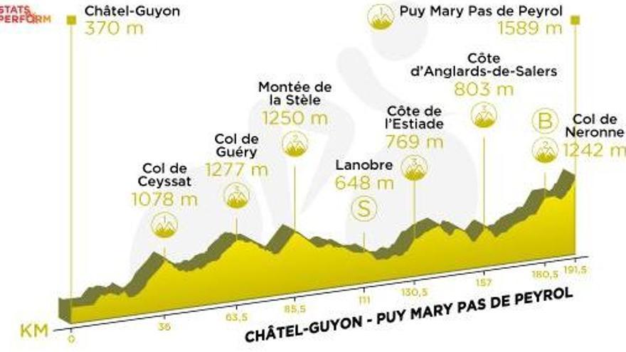Tour de Francia: Recorrido y perfil de la etapa 13