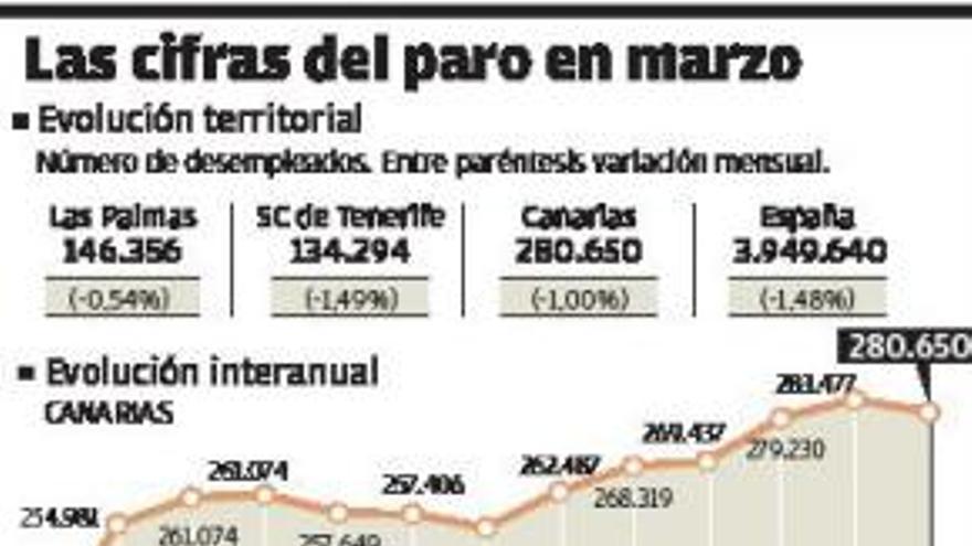53.016 parados más y 86.826 asalariados en ERTE, saldo de un año de restricciones
