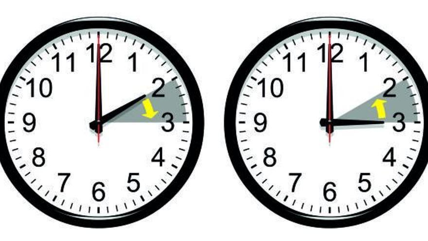 El reloj se retrasará de las 3 a las 2 en la noche del sábado al domingo