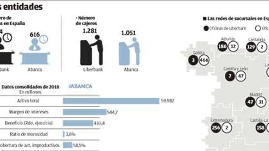 La entidad resultante de la integración de Abanca y Liberbank sería la sexta de España, con 1.300 oficinas
