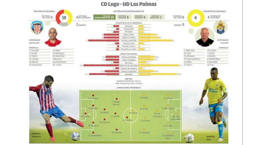Directo: CD Lugo - UD Las Palmas