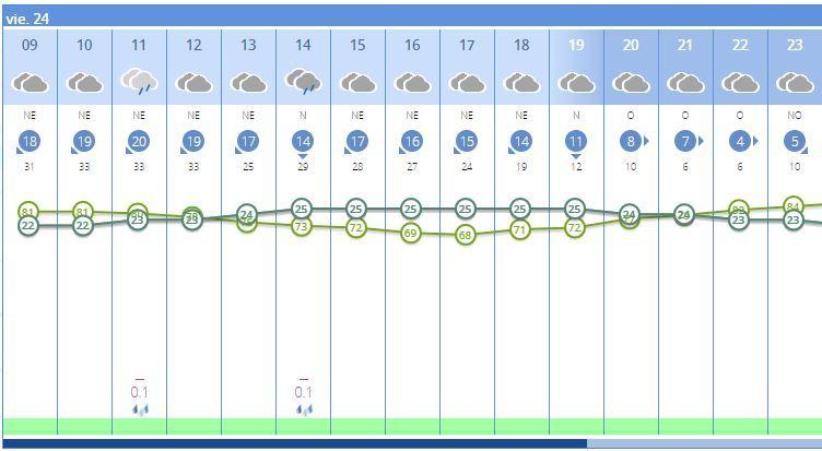Detalle del tiempo en València hoy viernes 24 de septiembre
