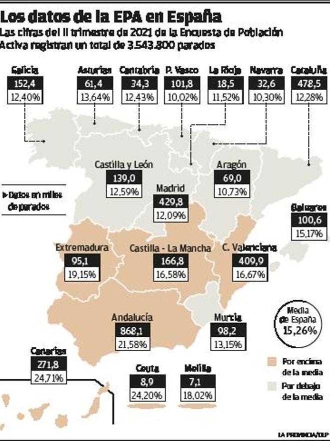 El incremento del paro en las Islas cuadruplica al estatal en el último año