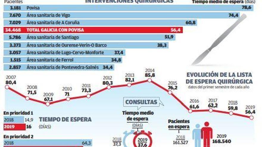 La demora media para someterse a una cirugía en A Coruña ronda los dos meses