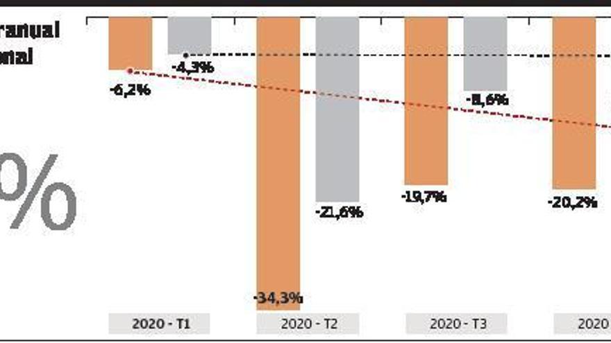 La pandemia devora 10.510 millones de euros de la economía canaria