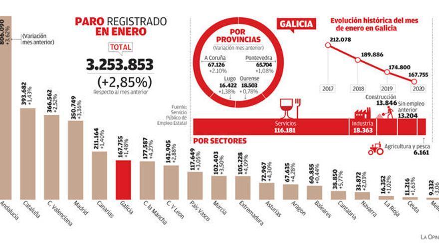 El paro en la ciudad de A Coruña crece en enero a doble ritmo que en Galicia por el peso de los servicios