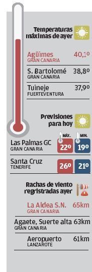 Agüimes apunta la segunda máxima del país con 40,1 grados centígrados