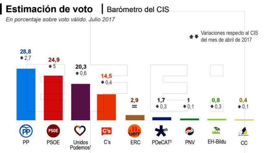 El PSOE se acerca al PP por el 'efecto Sánchez', según el CIS