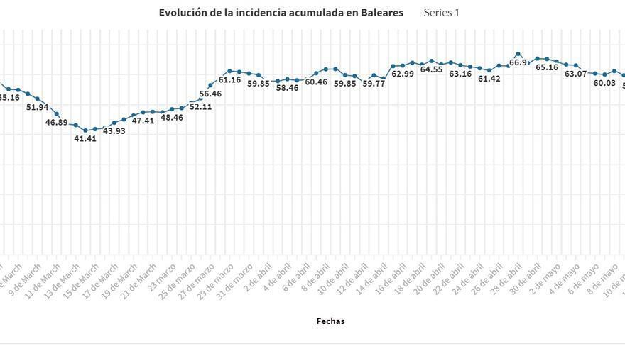 Coronavirus en Baleares: La incidencia sigue cayendo, pero repuntan los ingresos hospitalarios