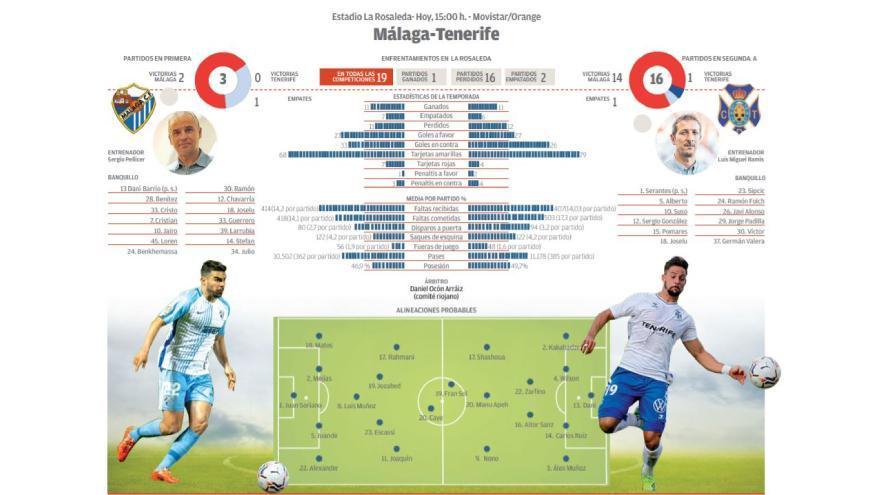 Directo: Málaga CF - CD Tenerife