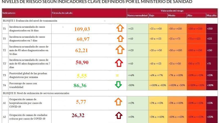 La incidencia del coronavirus supera los cien casos en Zamora