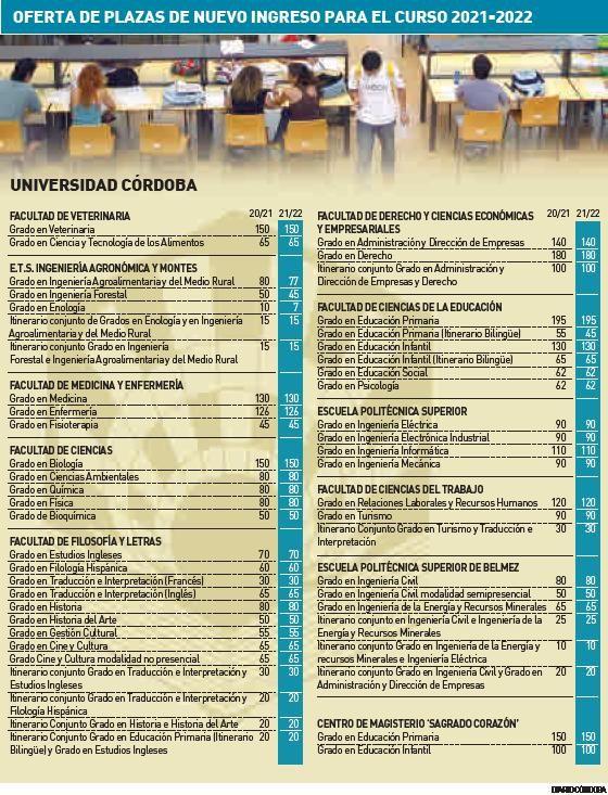 Ofertas de plazas de nuevo ingreso para el curso 2021-22.