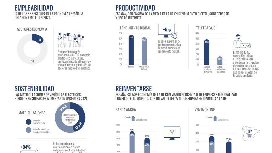 España supera en 2020 la media europea en rendimiento digital y el 60% de las empresas va a invertir en digitalización este año