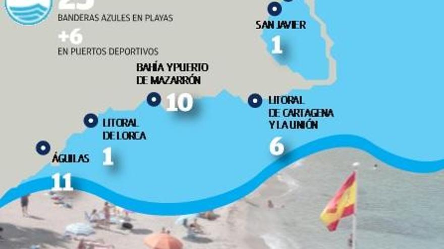 La Región conserva las 31 banderas azules y el Mar Menor sigue sin ninguna