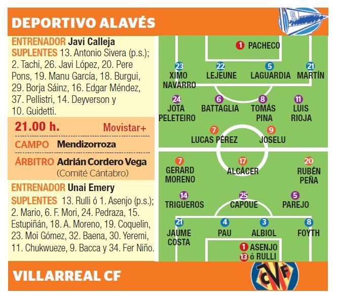 El Villarreal visita al Alavés en Mendizorroza.