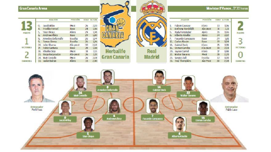 Así se contó en Twitter el Herbalife Gran Canaria - Real Madrid