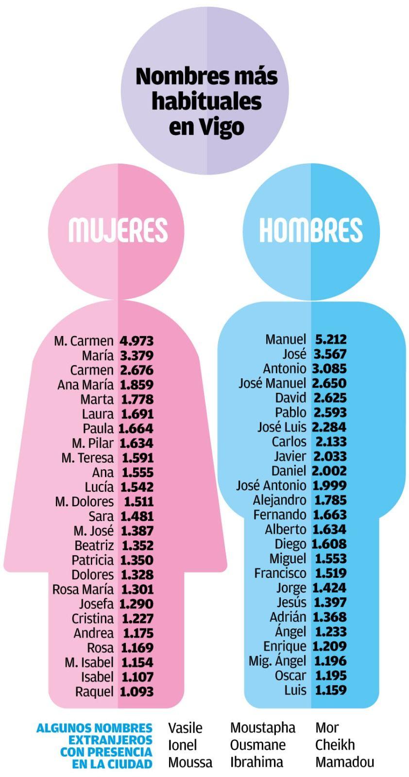 Los nombres más extendidos en la ciudad.
