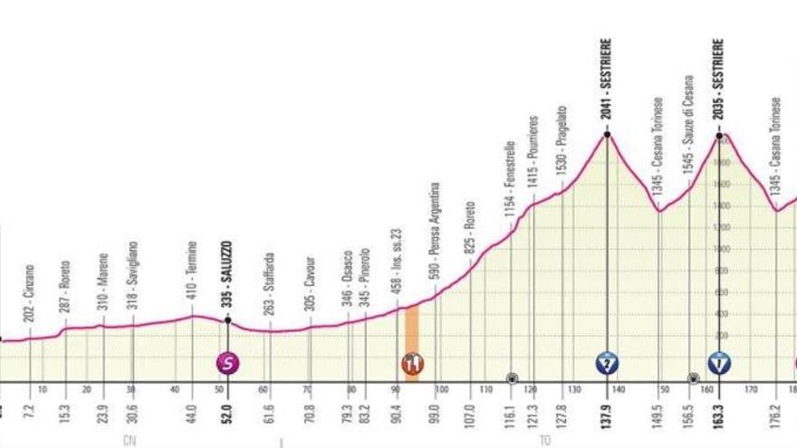 Perfil de la etapa de hoy del Giro de Italia