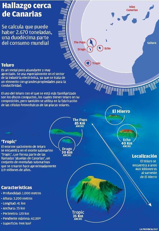Bruselas anima a España a explorar las minas de los montes submarinos isleños