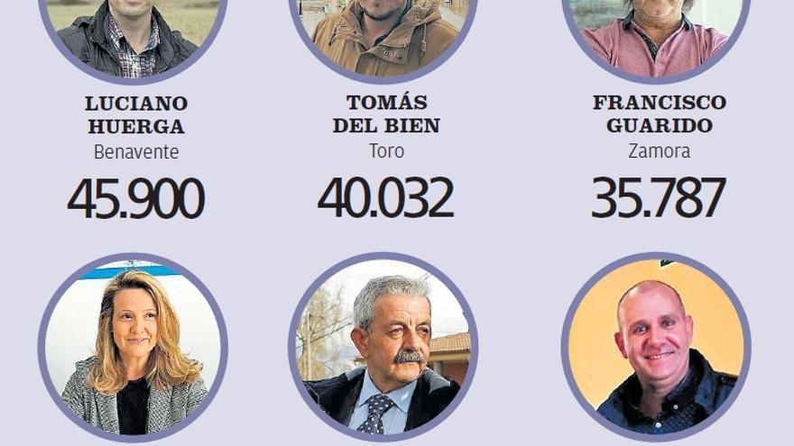¿Cuánto gana cada alcalde de Zamora?