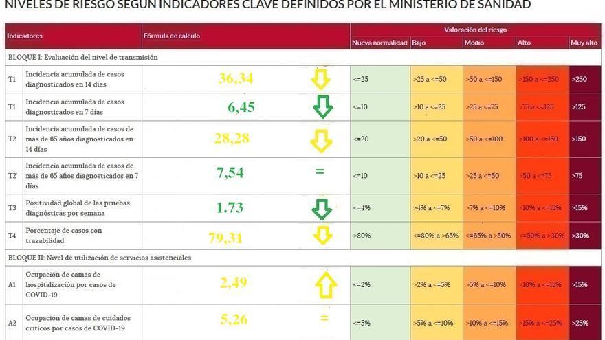La incidencia del coronavirus baja de los 40 casos en Zamora
