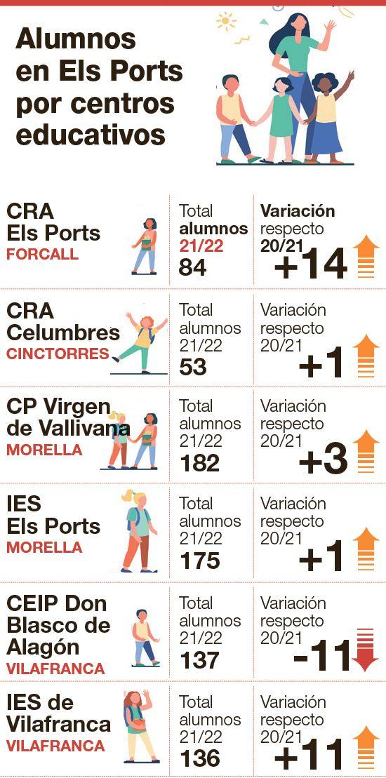 Gráfico del alumnado de los centros educativos de Els Ports.