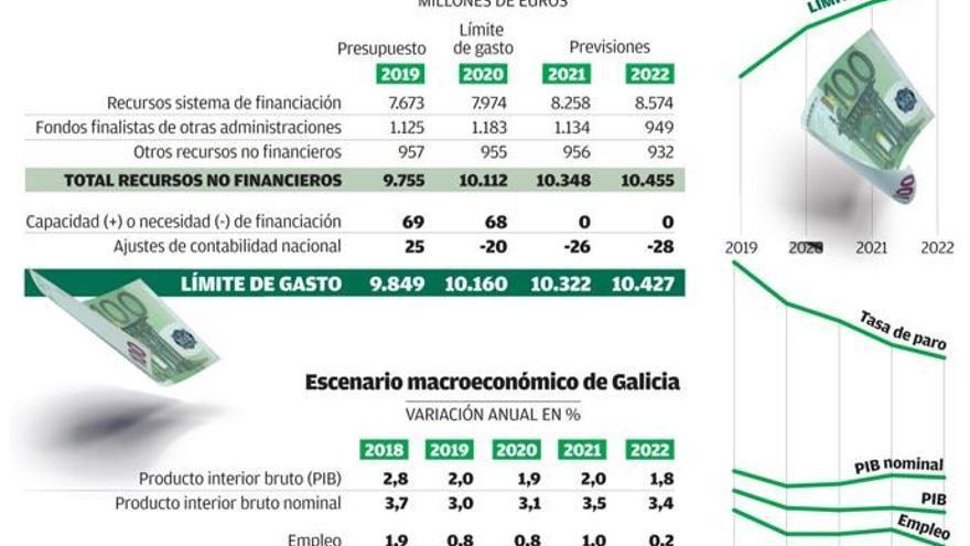 La Xunta fía los 311 millones de alza de sus cuentas a que crezcan los fondos estatales