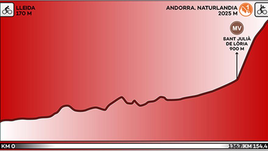 Recorrido y perfil de la etapa 19 de la Vuelta a España
