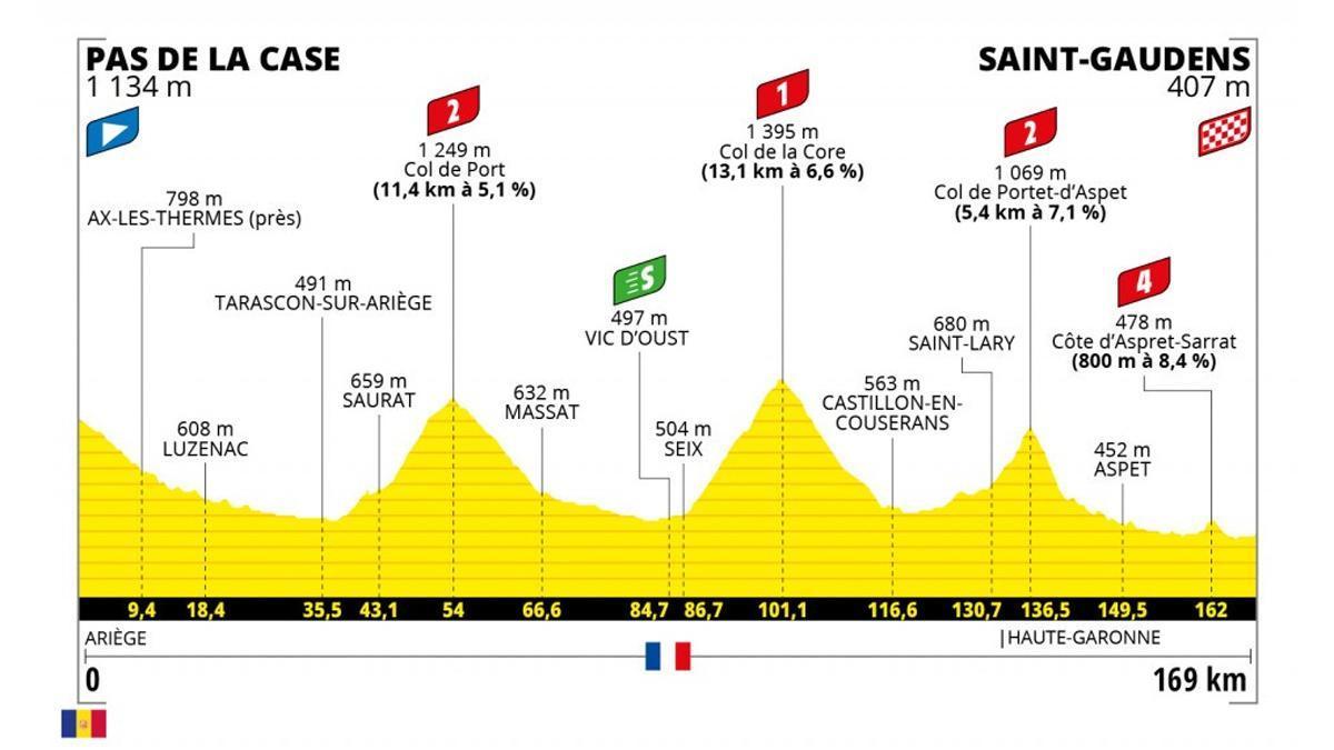 Perfil de la etapa 16 del Tour de Francia.