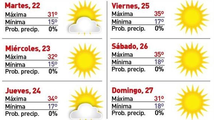 Las temperaturas vuelven a subir pero no superan los 35 grados