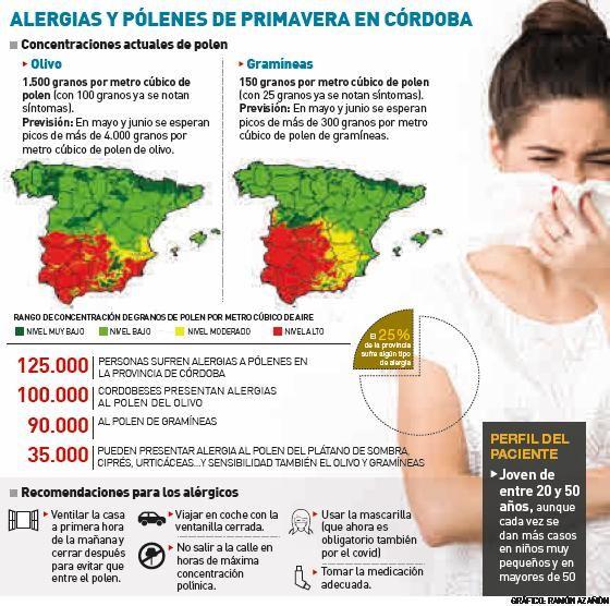 125.000 alérgicos cordobeses sufren ya el repunte del polen de olivo y gramíneas.