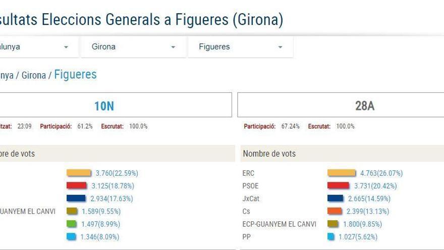 Figueres té color republicà amb Vox per davant de PP i Cs i menys 6% de participació