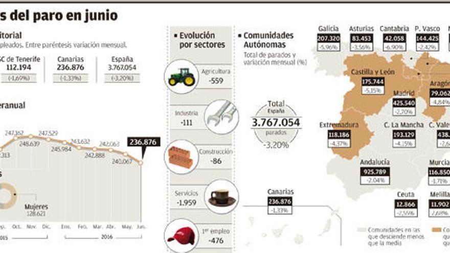 Canarias recupera los niveles de creación de empleo de hace siete años