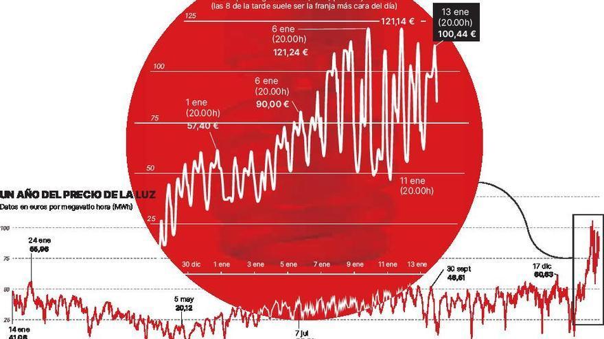El precio de la luz vuelve a escalar hasta niveles récord en plena de ola de frío