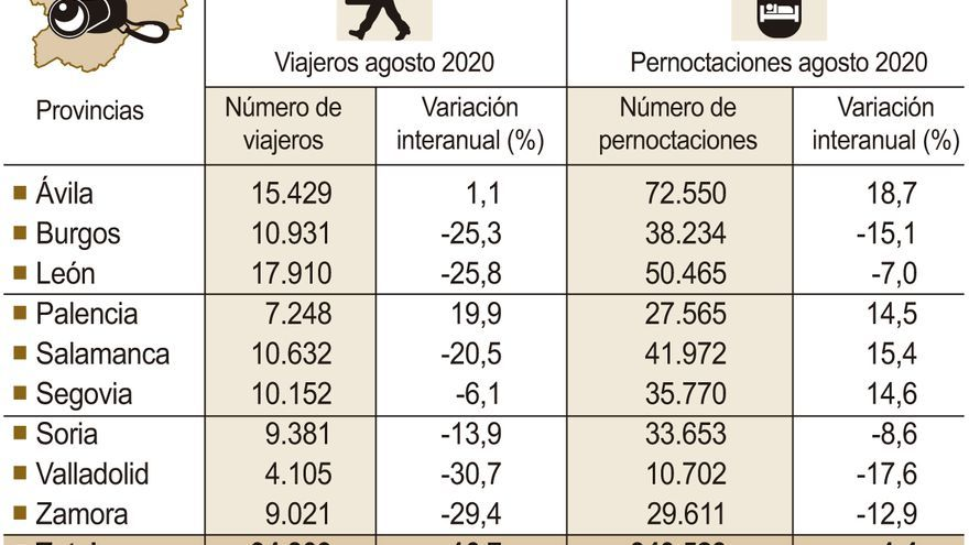 Castilla y León lideró el turismo rural en agosto