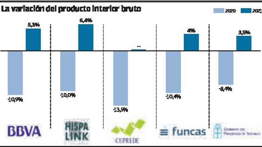 Mil asturianos más en ERTE con los nuevos límites a la hostelería