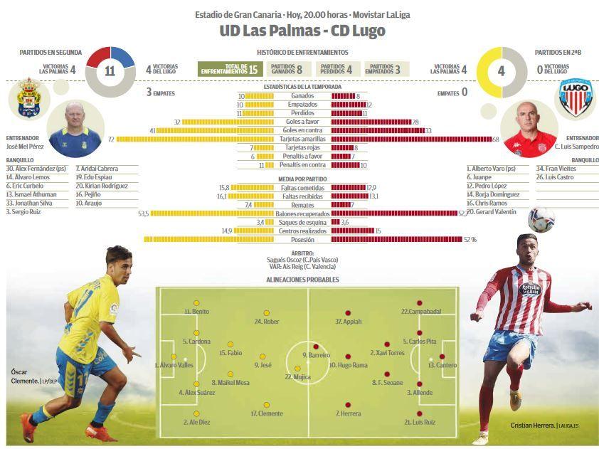 Infografía UD Las Palmas - CD Lugo